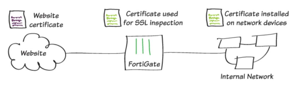 Conexión invalida certificado SSL Fortigate