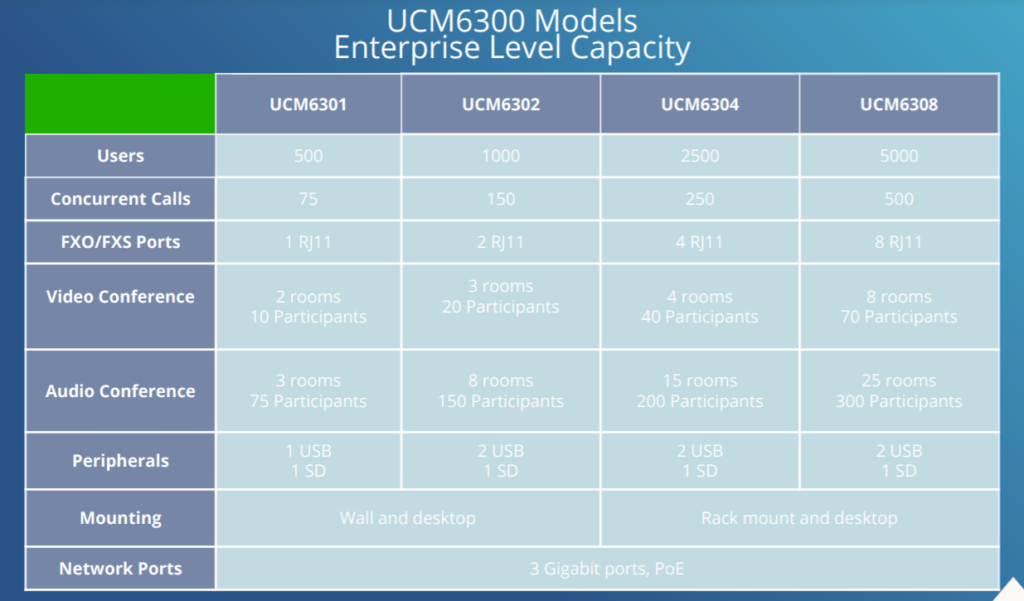 Tabla comparativa Grandstream Serie UCM6300